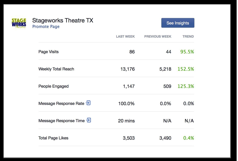 facebook weekly page update